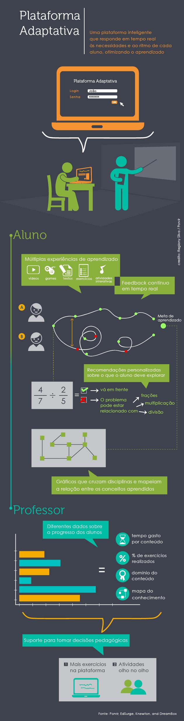 Infográfico Plataforma Adaptativa Porvir